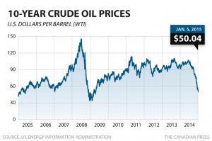 cp-10yr-crude-oil-price-jan-5